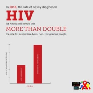 HIV_more than double_Infographics_ATSIHAW3